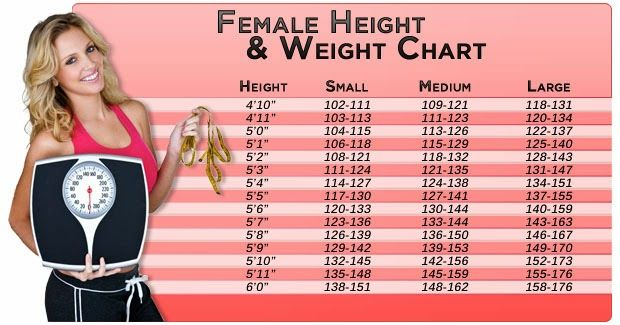 Height Weight Chart And Free Bmi Calculator Womens Weight Loss