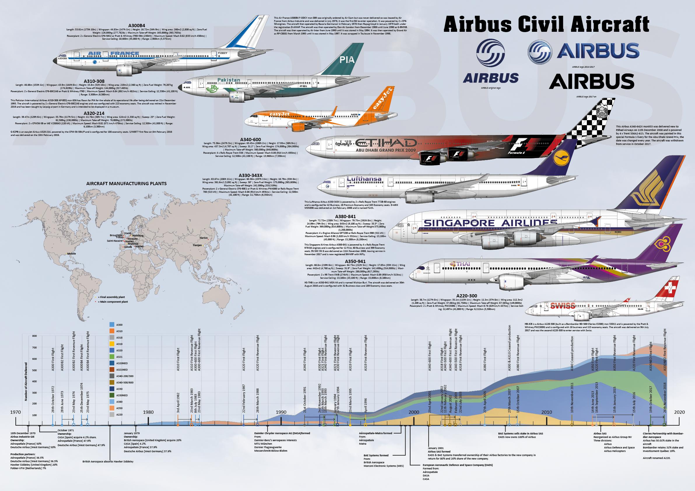 Airbus Civil Aircraft Infographic British Aircraft Cockpit