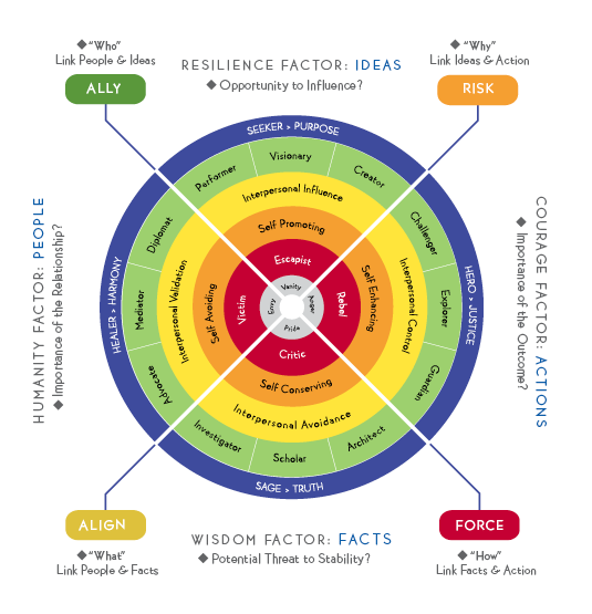 Personality Conflict Model - Google Search