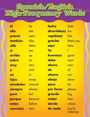 Spanish English Words Poster Spanish Language Learning Spanish