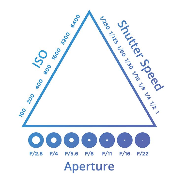 The Exposure Triangle | Dicas de fotografia, Dicas, Câmera
