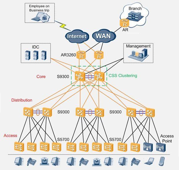 Large Campus Network Huanetwork design the network solution free - osp design engineer sample resume