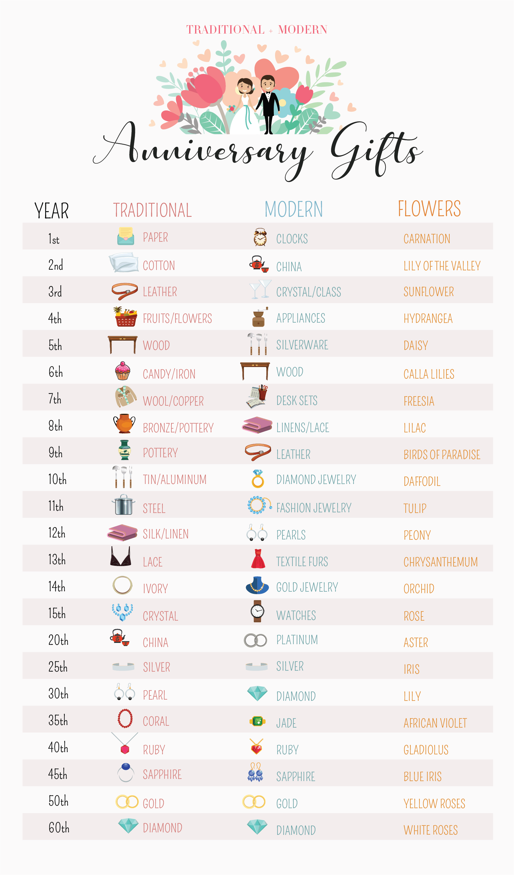 Anniversary Gifts by Year Guide Traditional and Modern