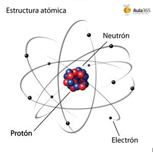 22 Ideas De Estructura Atomica Modelos Atomicos Atomico Enseñanza De Química