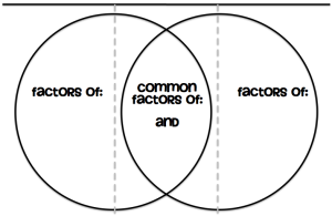 Venn Diagram Gcf Foldable  Common Factors Venn Diagrams And Diagram