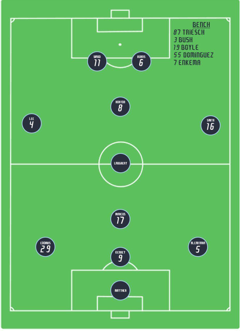 Football Soccer Football Positions Football Football Soccer