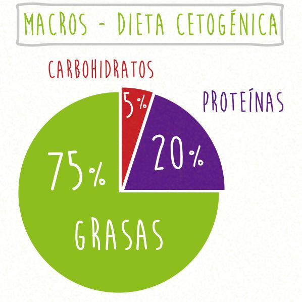 macros para la dieta ceto de 1000 calorías