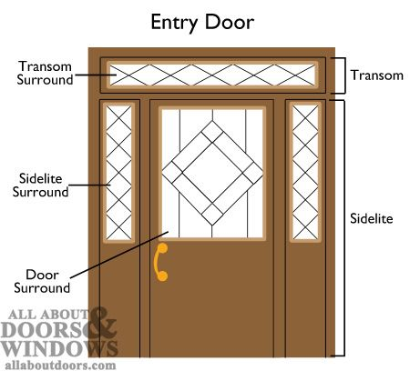 Replacing Glass Surrounds In Sidelites Door Lites And Transoms French Doors Interior Installing French Doors Wooden Front Doors