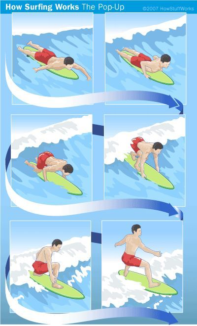 Learning To Surf Howstuffworks Kite Surfing Surfing Learn To Surf