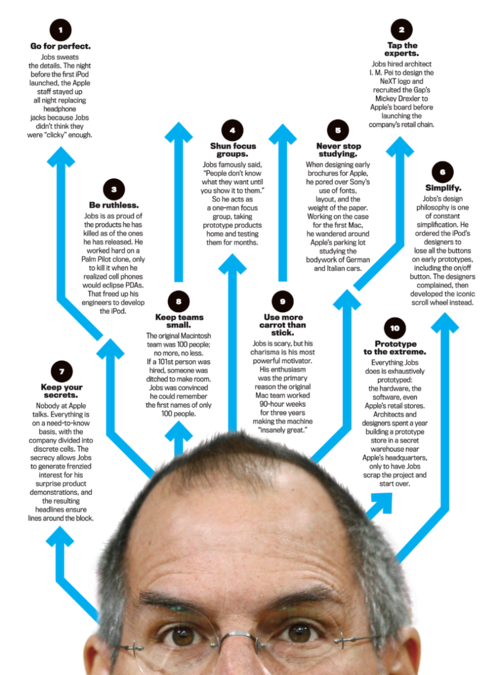the 10 commandments of Steve Jobs