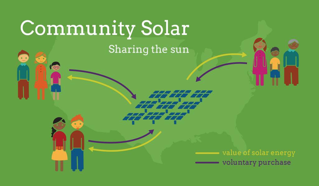 Community Solar Gardens Taking Off In The U S Solar Garden Solar Solar Farm