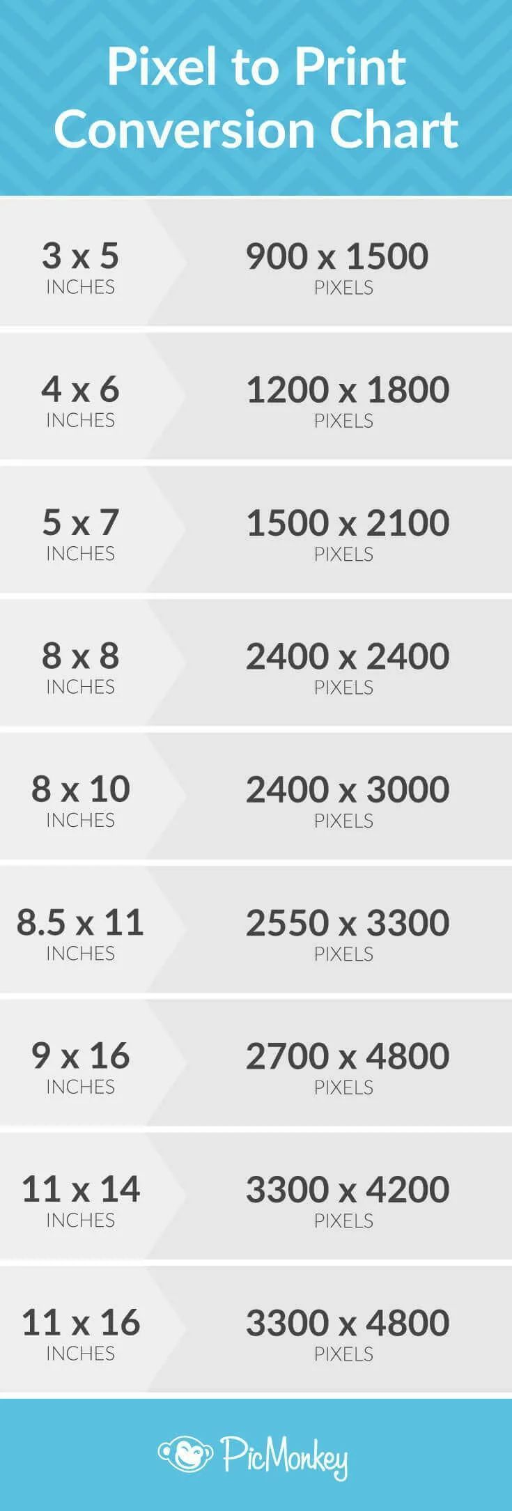 Photography Cheat Sheet: How Many Megapixels Do You Need to Print?