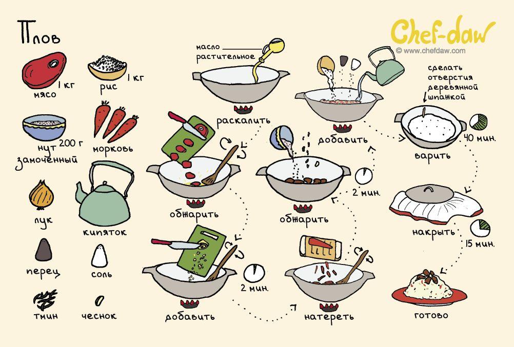 Простые подробные рецепты с картинками