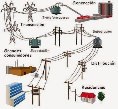 Representacion Visual De La Transformacion De La Energia Desde Hasta El Consumidor Fina Transformadores Electricos Energia Electrica Imagenes De Electricidad