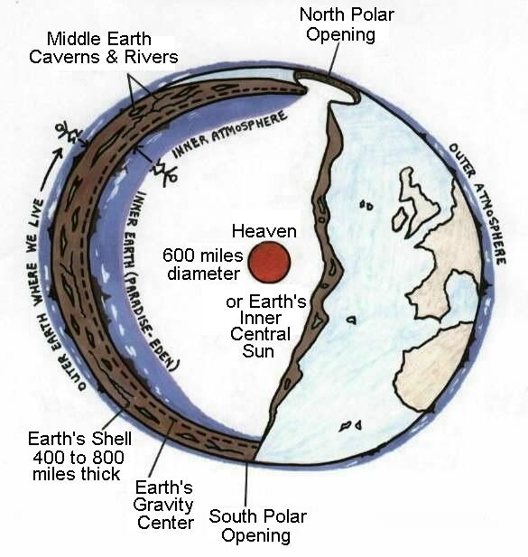 hollow earth and earth on pinterest : inner earth diagram - findchart.co