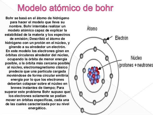 Resultado De Imagen De Modelo Atomico De Bohr Modelo Atómico De Bohr Modelos Atomicos Modelo De Bohr