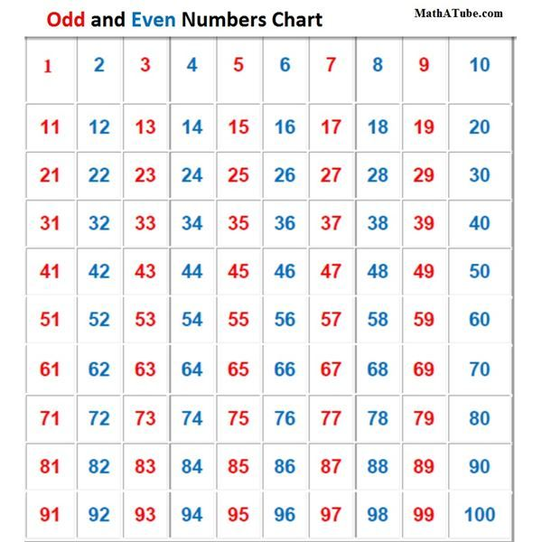 Odd and even numbers chart also visualizing number patterns pinterest rh