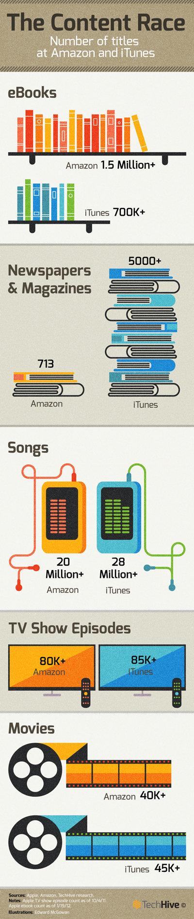 Amazon vs iTunes : la course au contenu