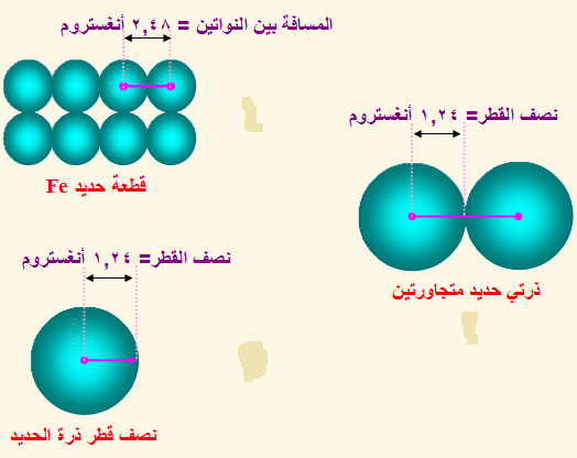 نصف قطر الذرة Atomic Radius Ball Exercises Chemistry Exercise