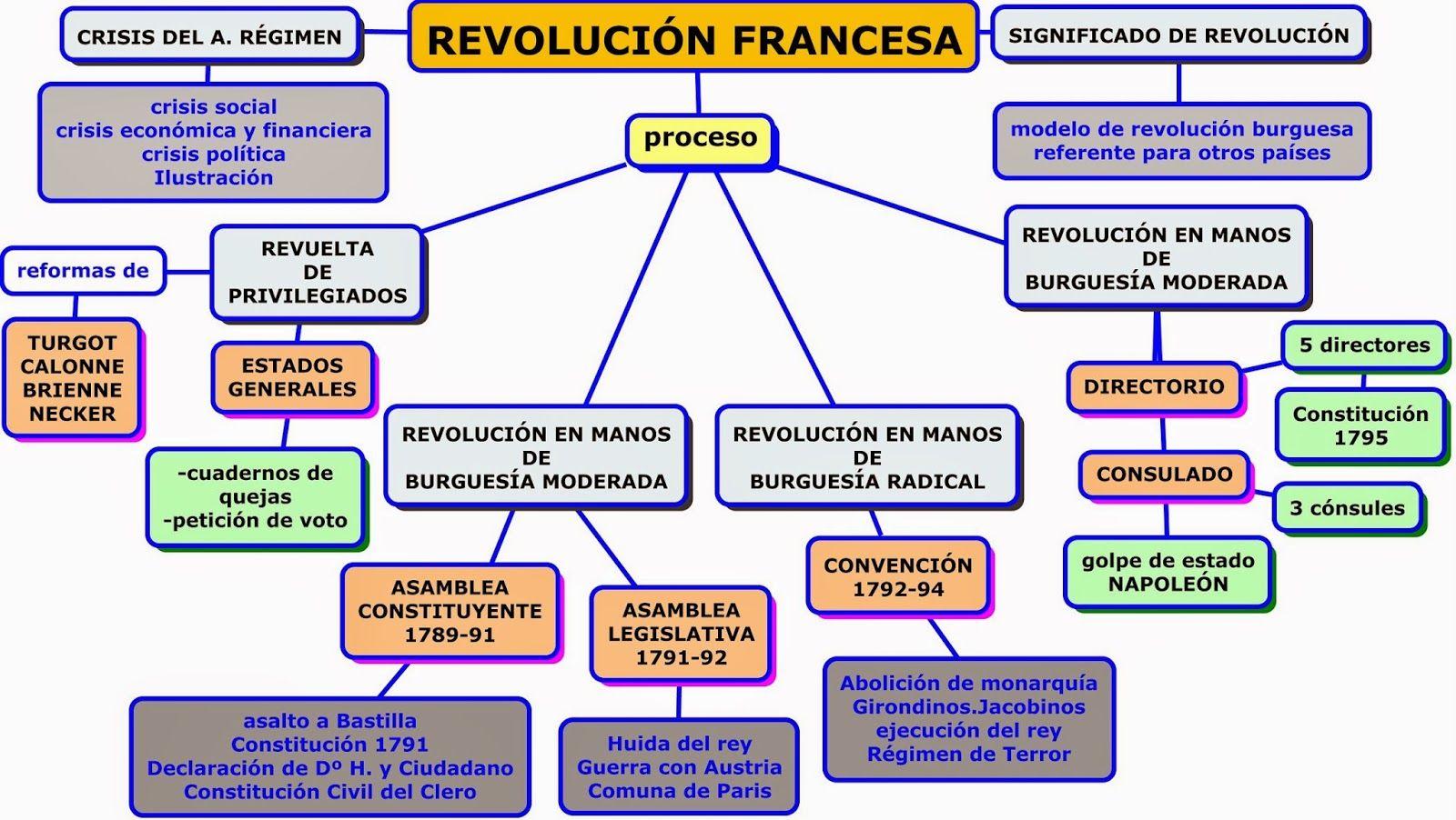 Un esquema m s sobre las etapas de la Revoluci n francesa