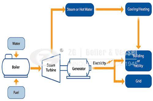 Gas Steam Boiler Diagram With Images Steam Boiler Steam