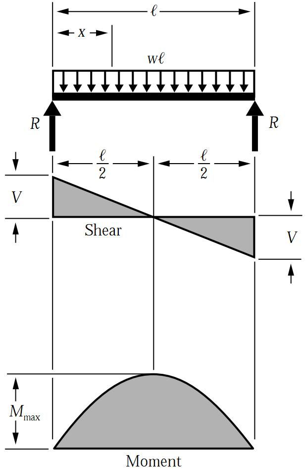 shear and moment diagrams distributed load orbital diagram for phosphorus force bending uniformly on simply supported beam