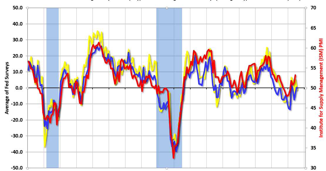 Kansas City Fed Regional Manufacturing Activity Declined