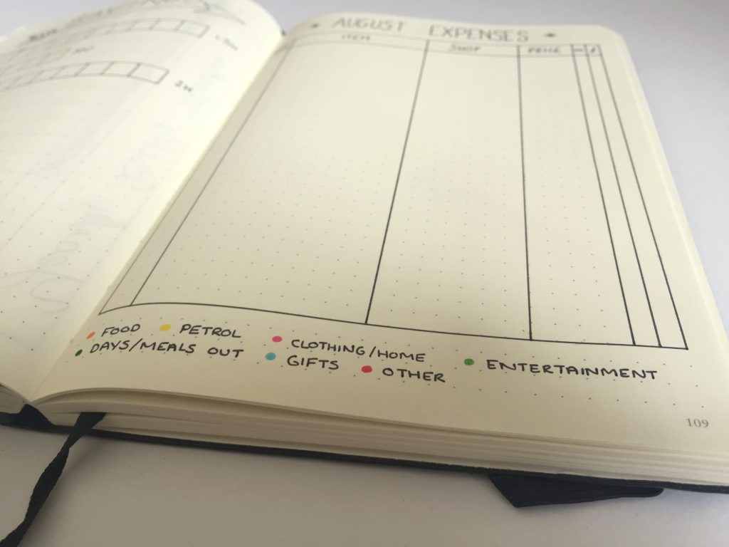bullet journal budgeting expenses categories financial bliss