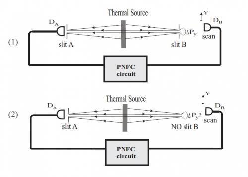 Popper S Experiment Realized Again But What Does It Mean Quantum Mechanics Science Diagrams Experiments