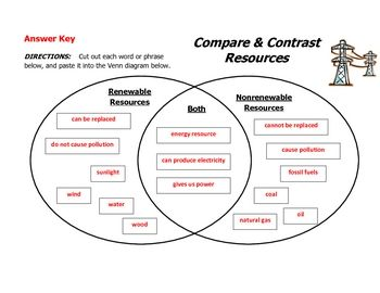 Energy Resources--Compare and Contrast Diagram | 5.7c science ...