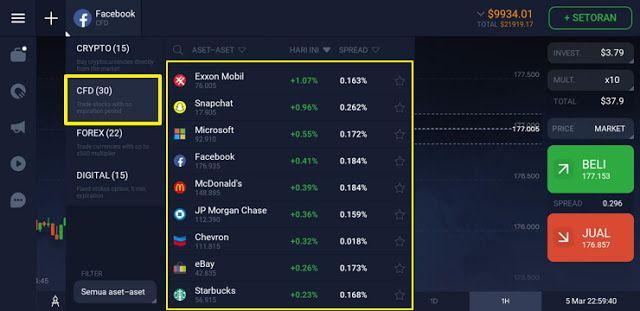 Cara trading saham CFD di IQ Option | Mobil