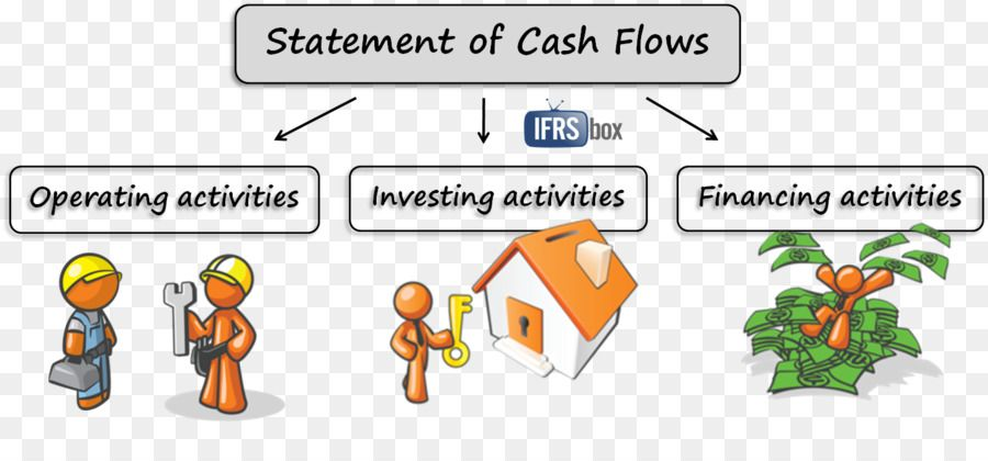 how to calculate operating cash flow positive statement a of changes in equity