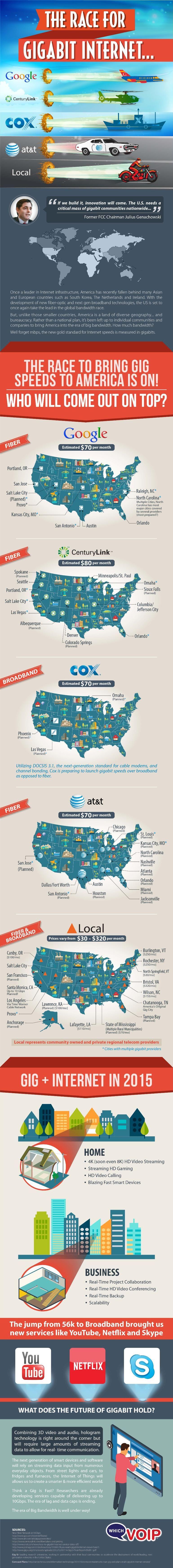 The Race for Gigabit internet #infographic