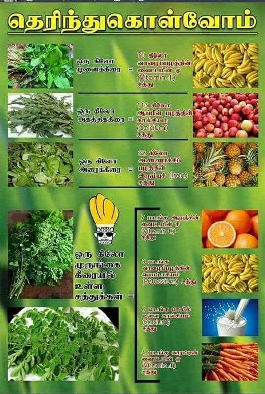 Pin by Thangarasu VS on Did You Know Natural health
