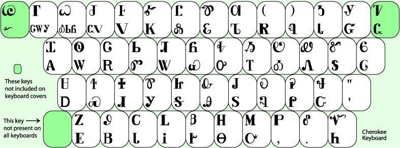Cherokee keyboard keyboard keyboard stickers keyboard