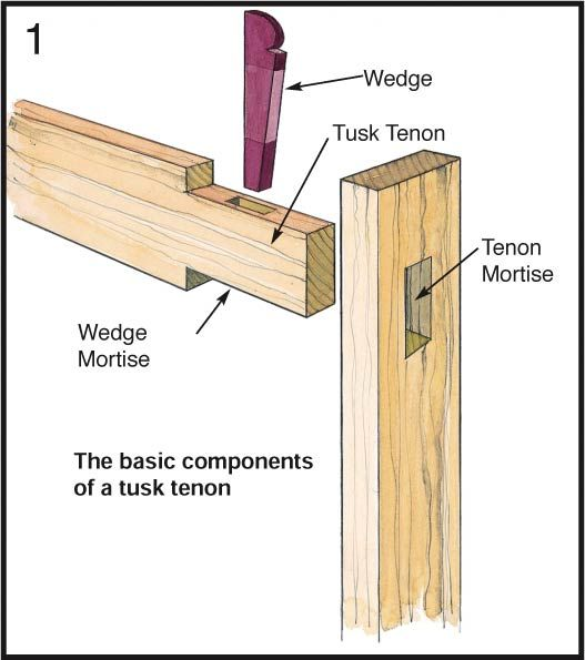Photo of How to Make a Tusk Tenon Joint | Joinery | Woodworking