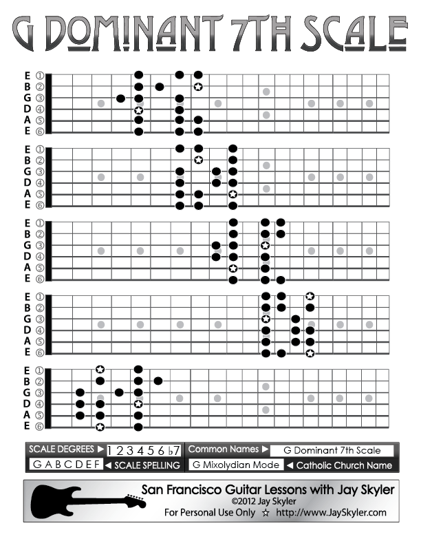 Fretboard Diagram By Jay Skyler Showing The 5 Caged Scale Positions