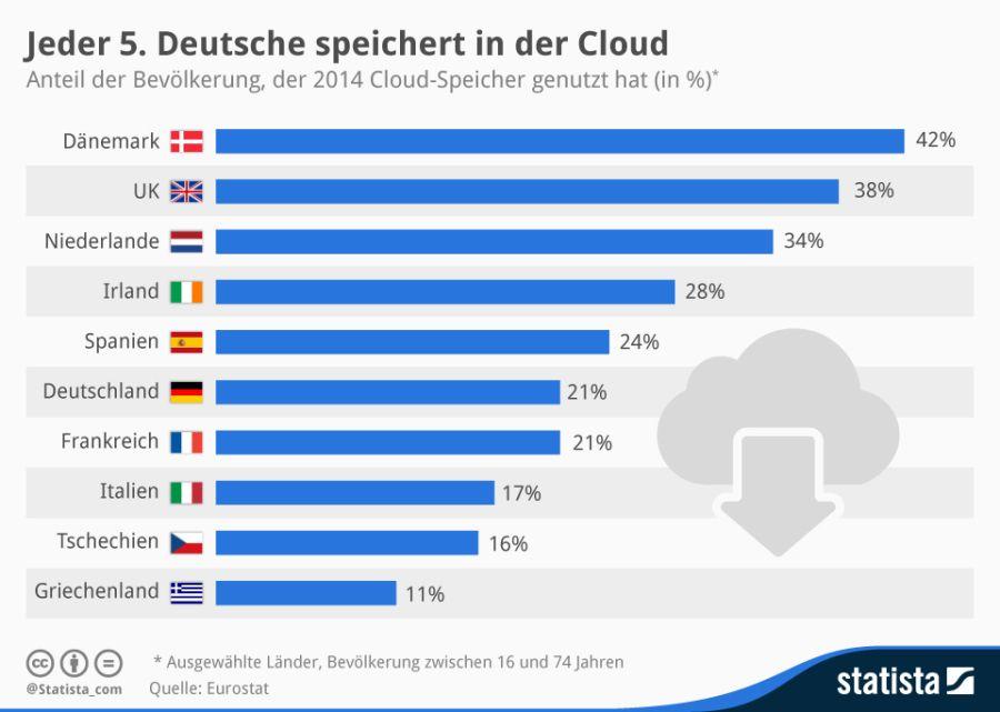 Wie viele Menschen Cloud-Dienste nutzen und die größten Exportmärkte für deutsche ITK-Produkte. INTERNET WORLD Business zeigt interessante Zahlen der Bereiche Technik, Social Media und E-Commerce.