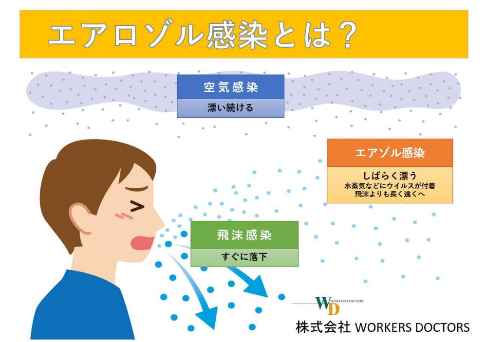 エアロゾル 感染 空気 感染