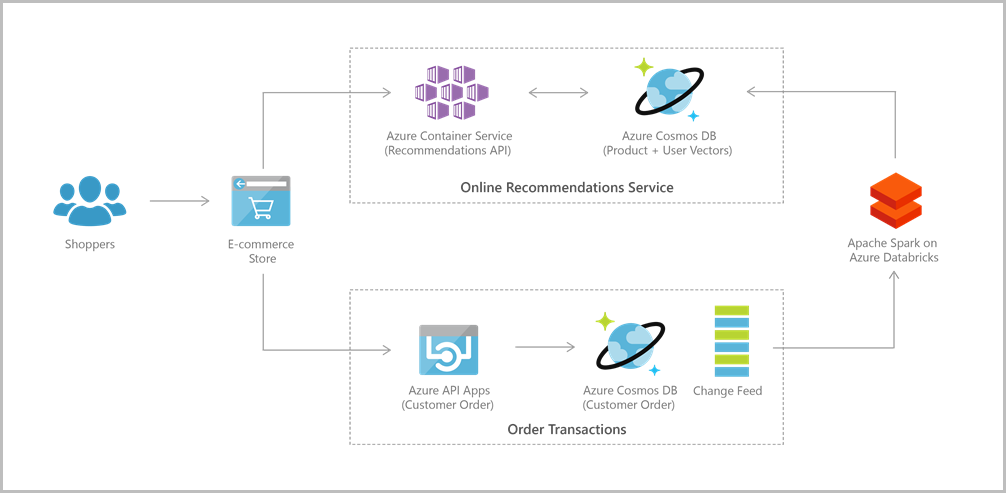 Azure Cosmos DB web app reference architecture Use case