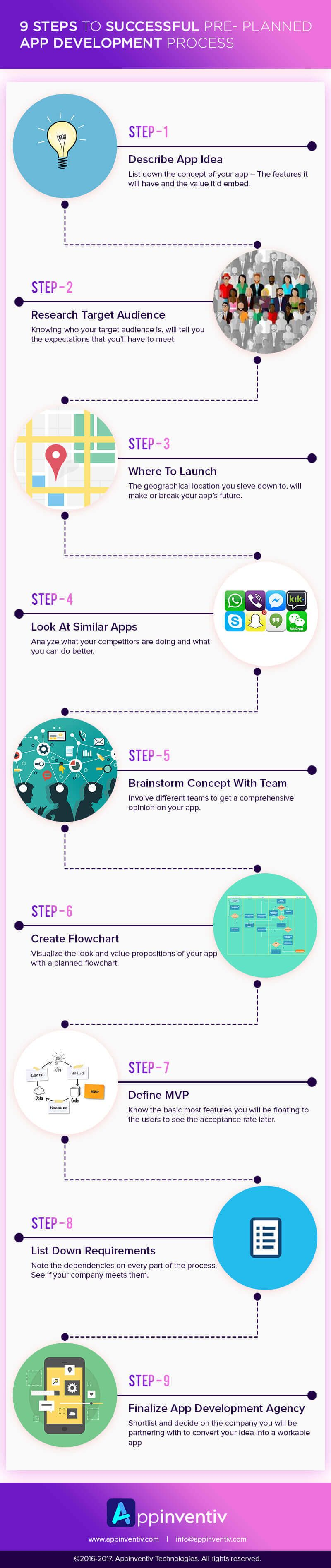 Stages of Successful Pre Planned Mobile App Development