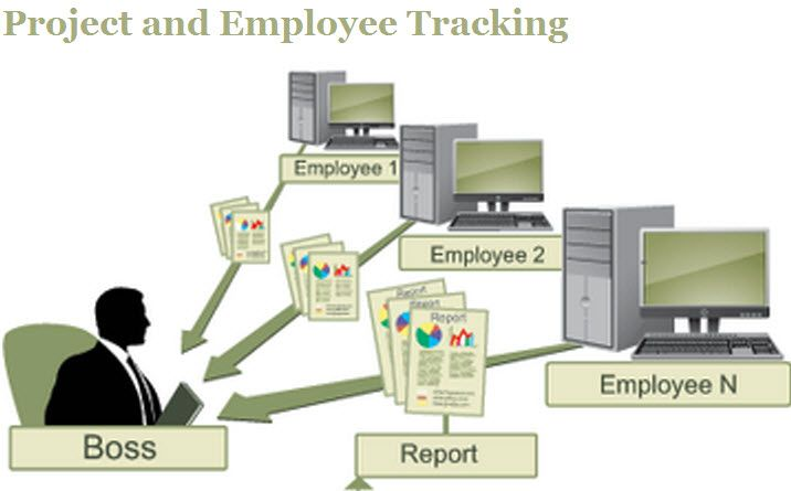 tma provides gps tracking solutions for tracking employees in the