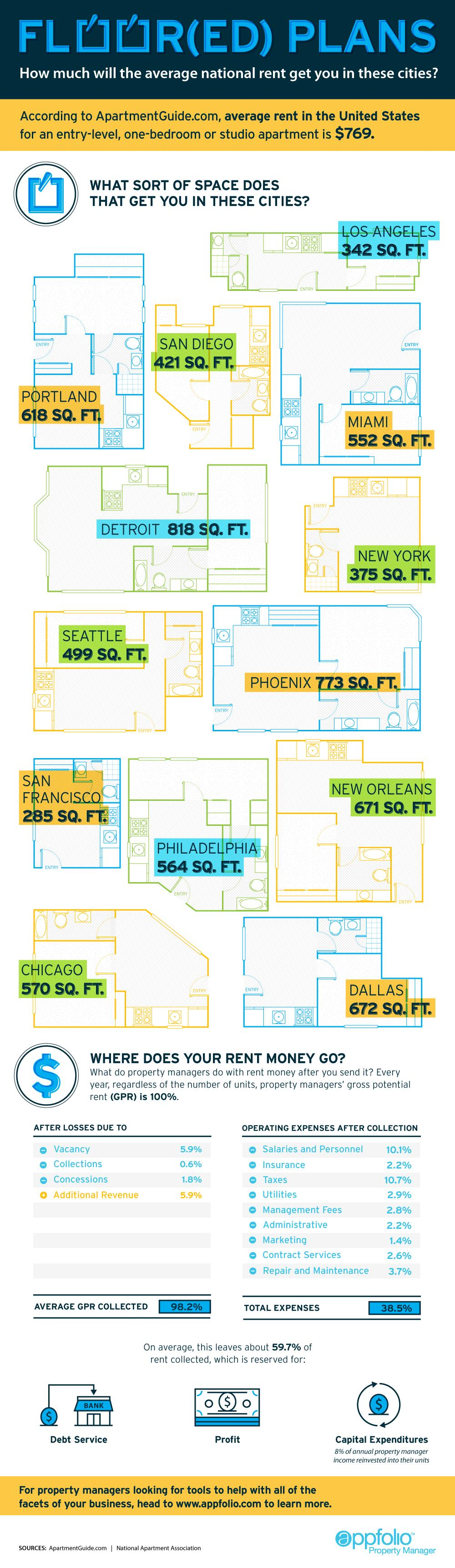 How Much Space The Average Rent Gets You Across The U S Real Estate Infographic Infographic How To Plan