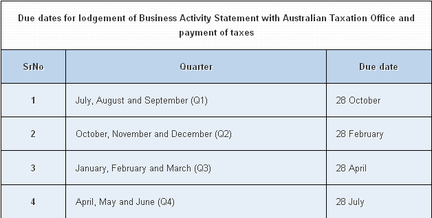 Due dates for lodgement of business activity statement with due dates for lodgement of business activity statement with australian taxation office and payment of taxes malvernweather Choice Image