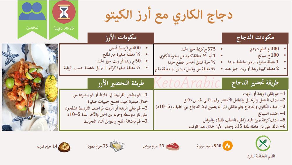 وجبات كيتو دايت جدول رجيم قليل الكربوهيدرات وغني البروتين كنوزي Keto Diet Menu Keto Diet Food List Low Carbohydrate Diet