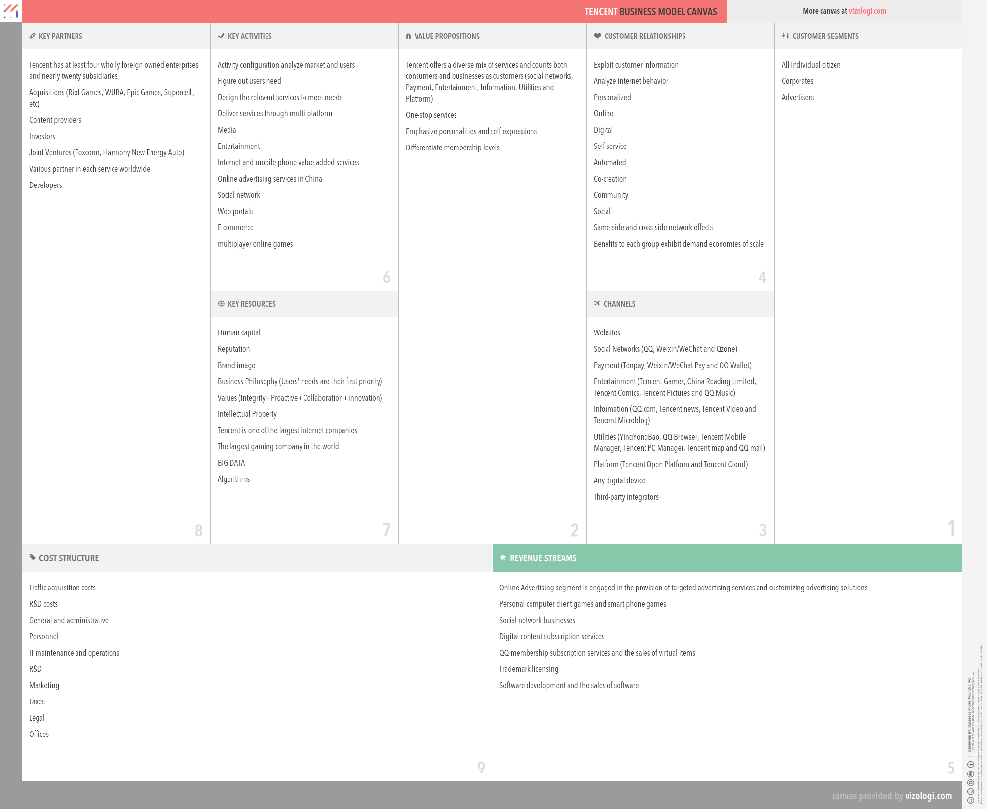 Tencent business model canvas | Illuminerd | Business model canvas