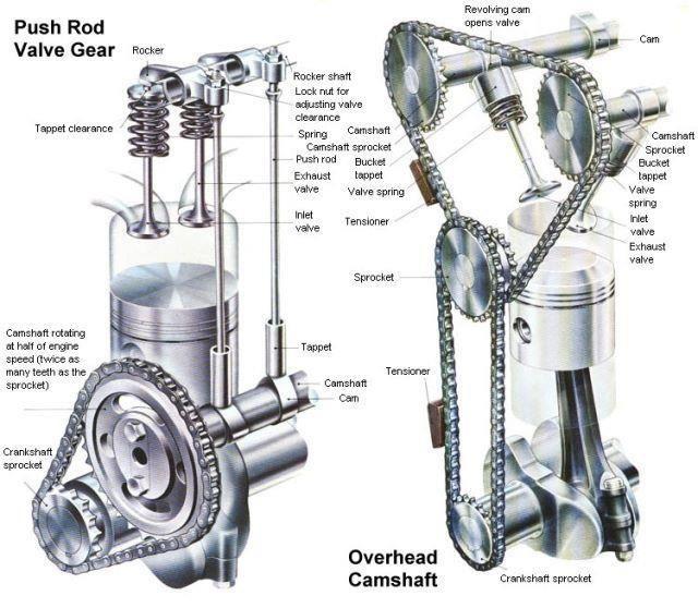 Push Rod Valve Gear Mechanical Design Mechanical Art Mechanic Life