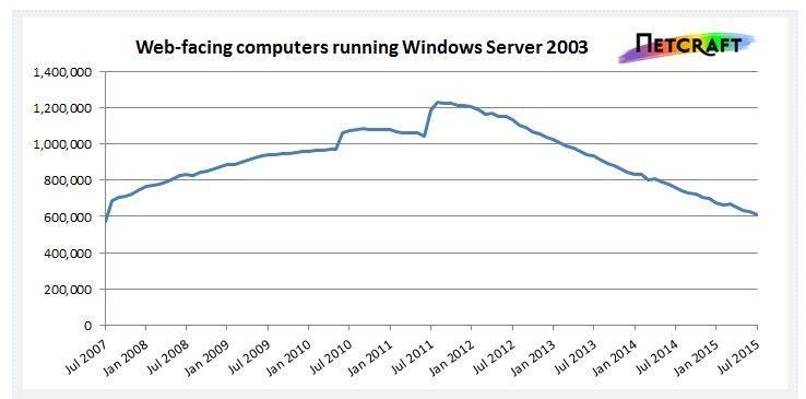 175 millones de sitios web aún usan Windows Server 2003 como servidor - Contenido seleccionado con la ayuda de http://r4s.to/r4s