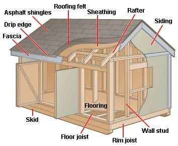 How To Build A Shed From The Ground Up Ehow Building A Shed Storage Building Plans Shed Storage