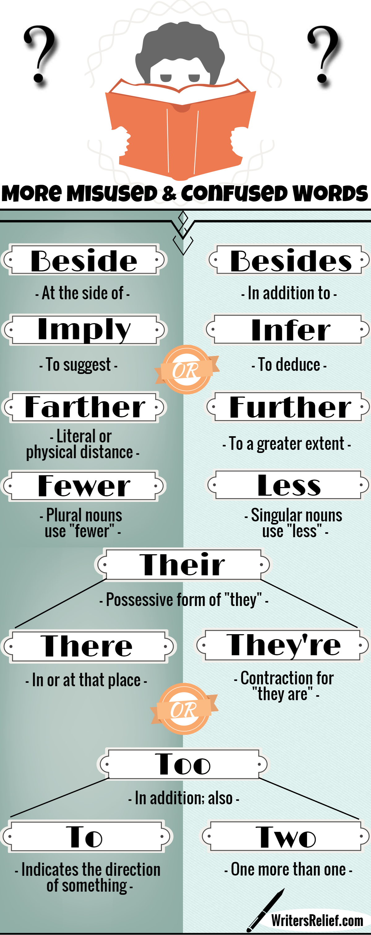 Cheat Sheet 2 More Misused And Confused Words